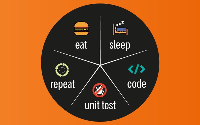 junior developer unit testing