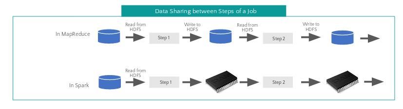 Apache Spark data sharing