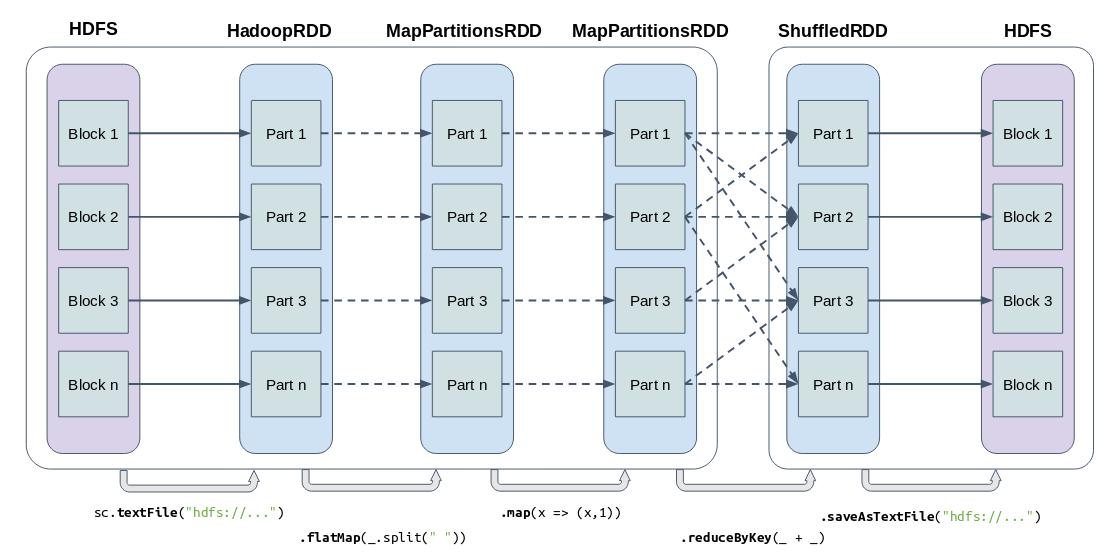 Apache Spark map partitions