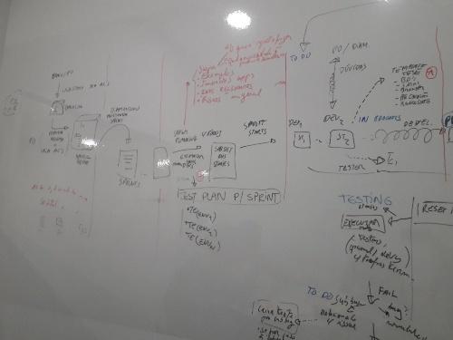 melhorar o processo de testes de software testing debt